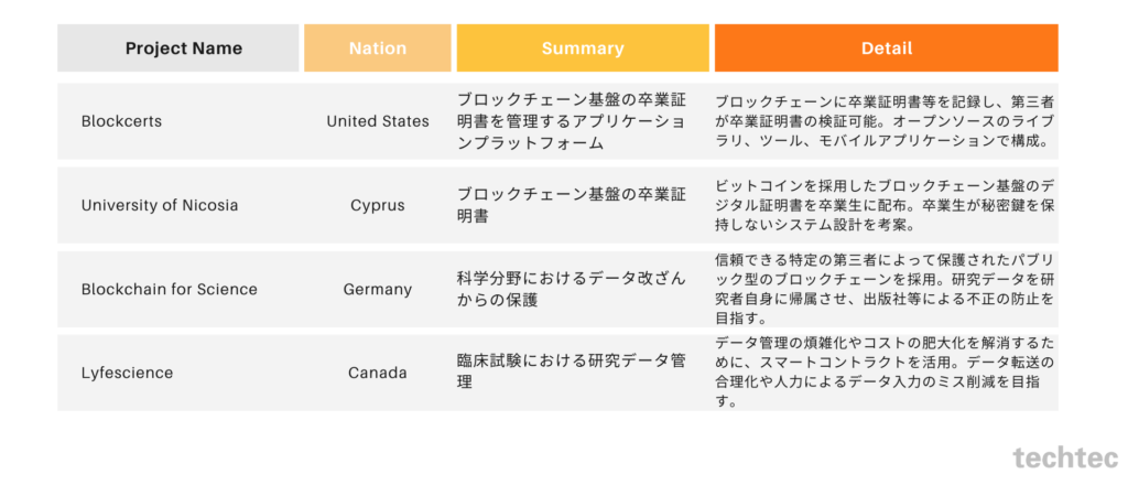 global usecase